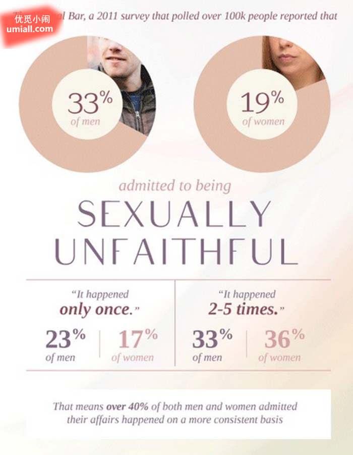 """7个全世界的情侣们都不太了解的""""偷吃数据统计""""-希望zz"""