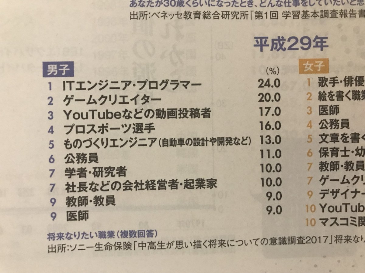 日本男女高中生理想职业排行-听风梦